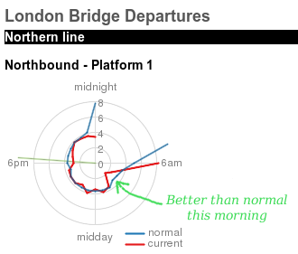 placr Tube Radar at London Bridge
