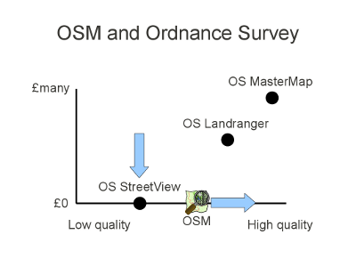 OSM and Ordnance Survey Updated slide