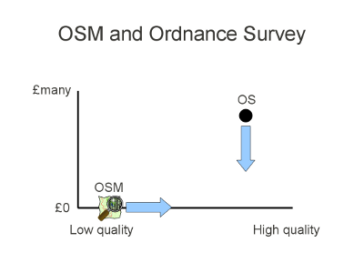 OSM and Ordnance Survey slide